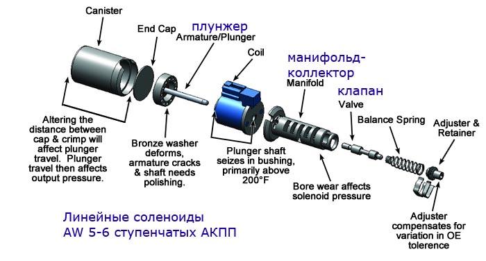 Ремонт линейных соленоидов Автоматической коробки передач,